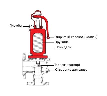 Клапан предохранительный пружинный с открытым колпаком